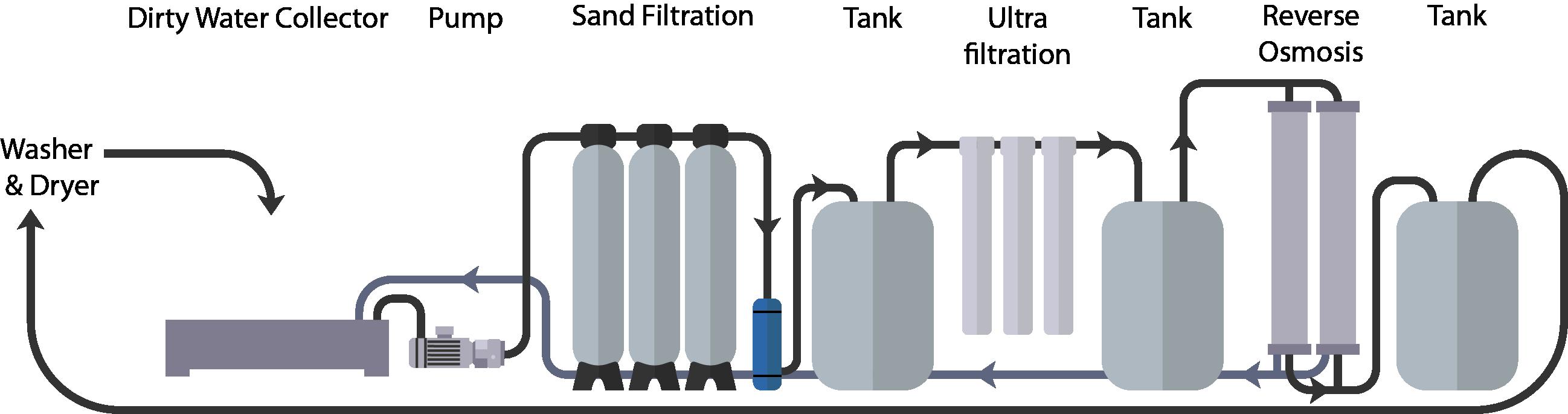 Water Filtration Process Sketch Cs6 Trashpresso By Miniwiz